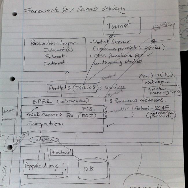 Internet Service Delivery Framework