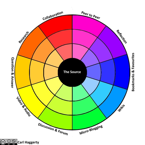 Self Directed Learning Tool - Colour