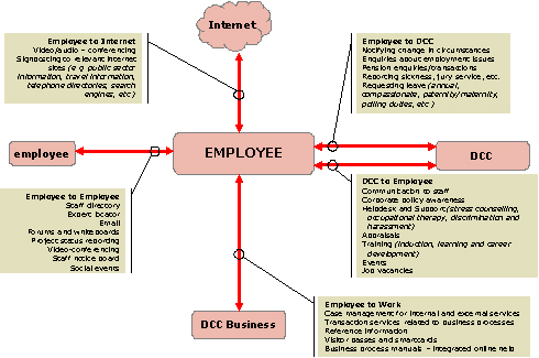 a context diagram for intranet services from an end-users perspective.
