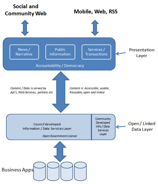 Content Strategy - Conceptual Model