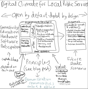 A Framework for the future of Digital Local Public Services