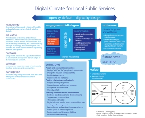 Digital Climate for Local Public Services Framework v2