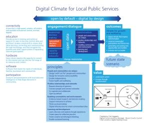 Digital Climate for Local Public Services Framework v2