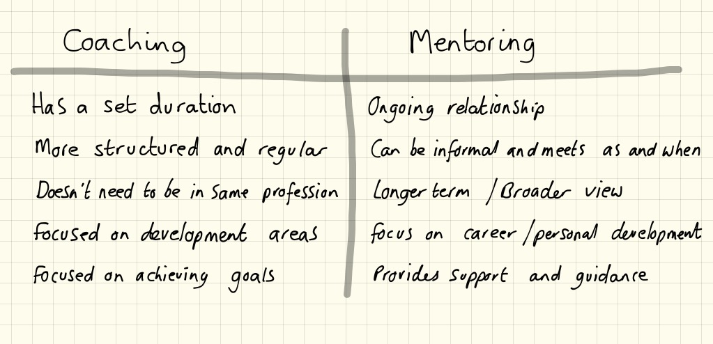 Dissertation on coaching and mentoring