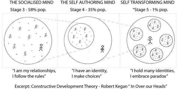 Becoming Human – Carl's Notepad