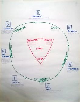Drama Triangle - Empowerment Dynamic - Braving Inventory